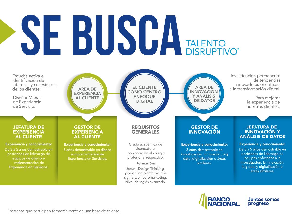 Banco Nacional de Costa Rica requiere personal para área de experiencia al cliente 1